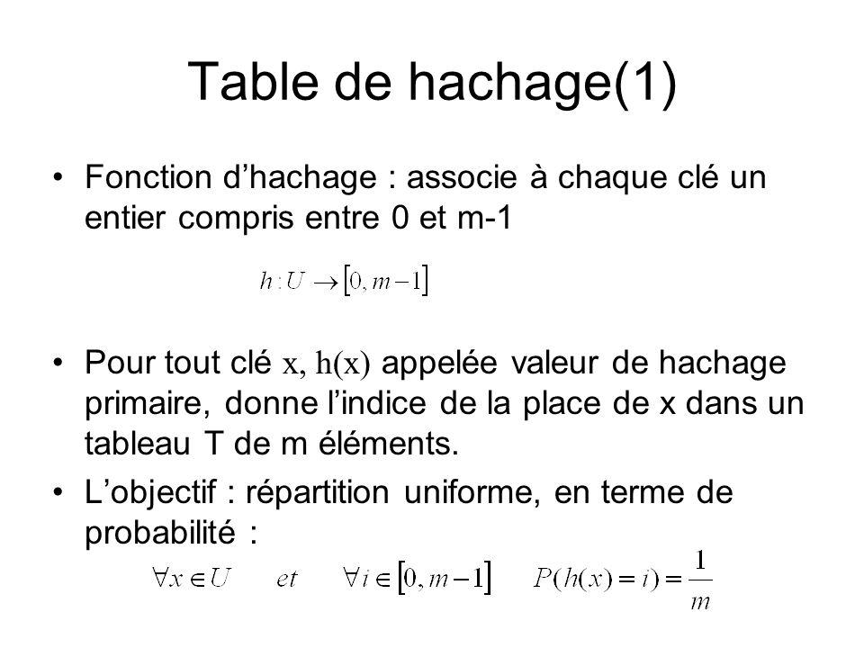 Table de hachage(1) Fonction dhachage : associe à chaque clé un entier compris entre 0 et m-1 Pour tout clé x, h(x) appelée valeur de hachage primaire