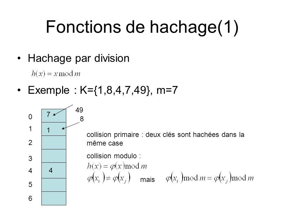 Hachage par division Exemple : K={1,8,4,7,49}, m=7 Fonctions de hachage(1) 1 8 0 1 2 3 4 5 6 4 7 49 collision primaire : deux clés sont hachées dans l