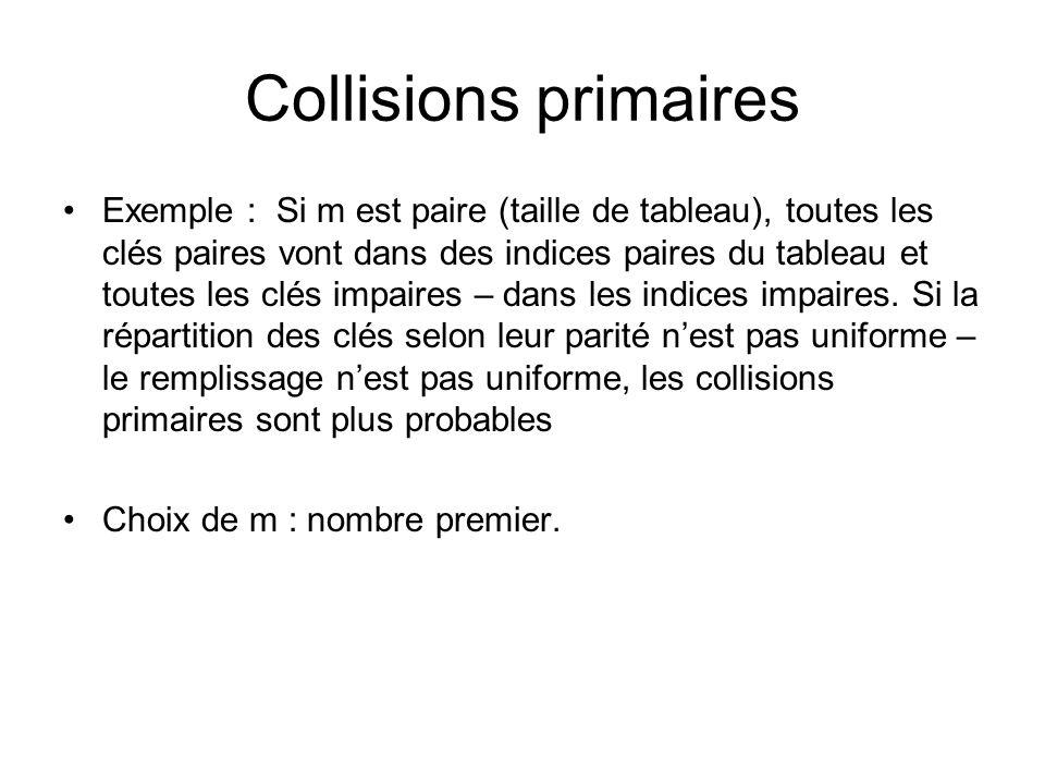 Collisions primaires Exemple : Si m est paire (taille de tableau), toutes les clés paires vont dans des indices paires du tableau et toutes les clés i