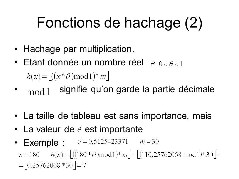 Fonctions de hachage (2) Hachage par multiplication. Etant donnée un nombre réel signifie quon garde la partie décimale La taille de tableau est sans