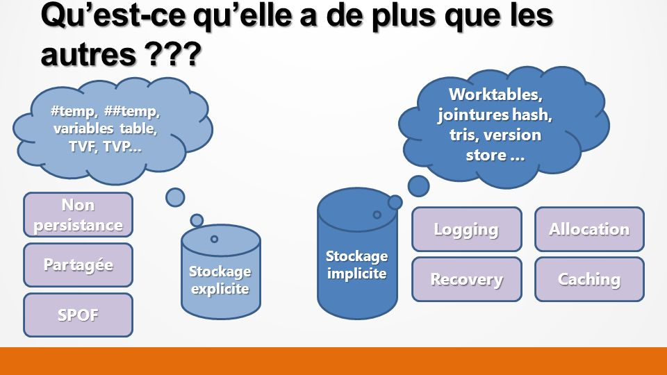 Quest-ce quelle a de plus que les autres ??? Stockage explicite Stockage implicite Worktables, jointures hash, tris, version store … #temp, ##temp, va
