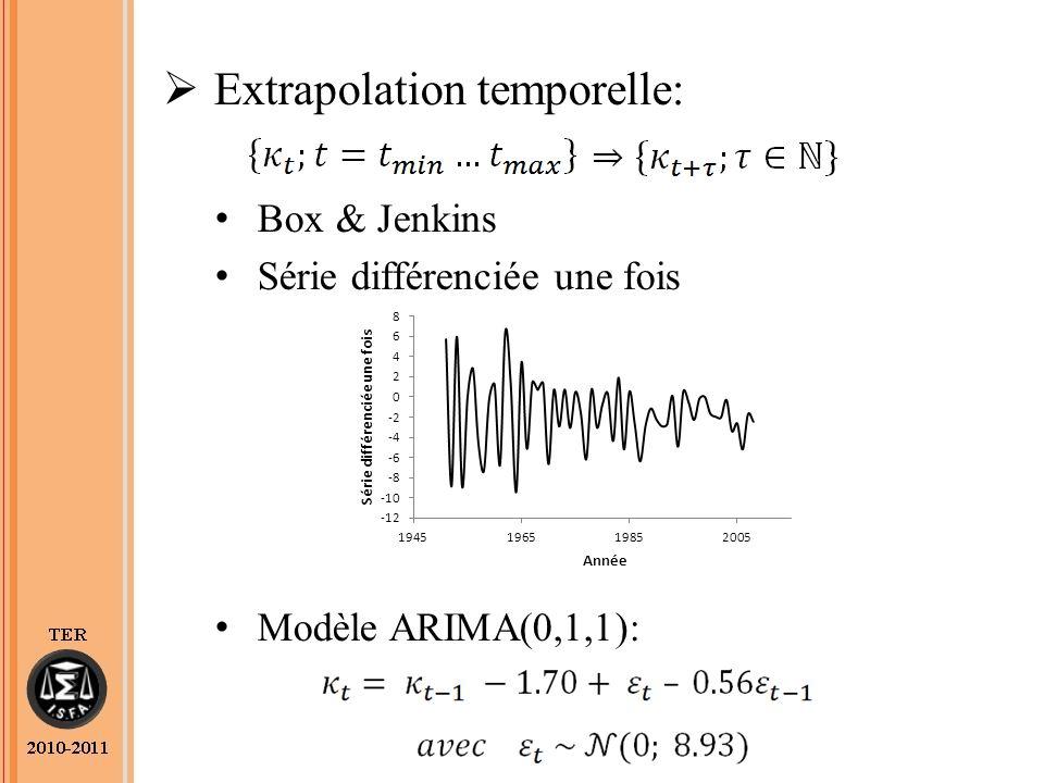 Extrapolation temporelle: Box & Jenkins Série différenciée une fois Modèle ARIMA(0,1,1):