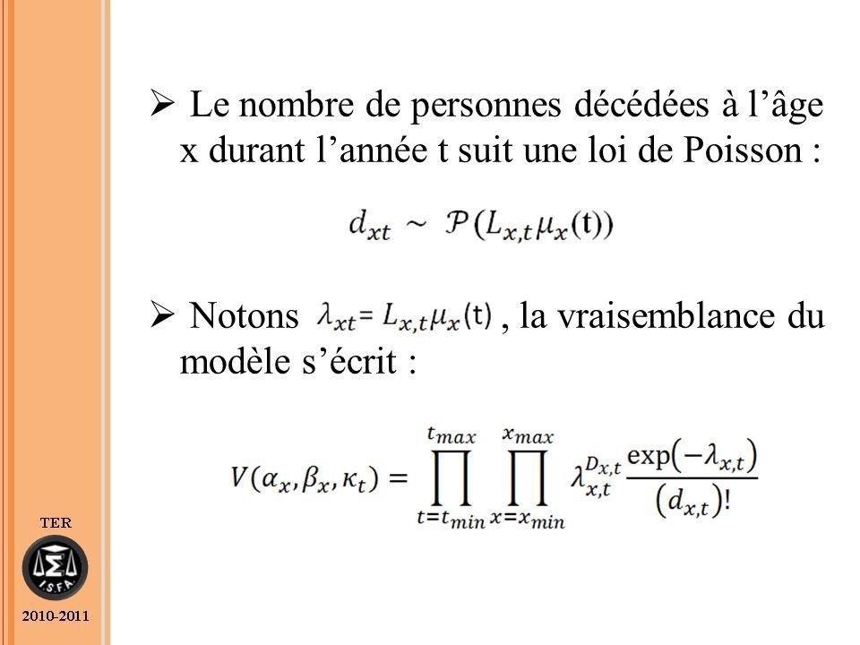 Le nombre de personnes décédées à lâge x durant lannée t suit une loi de Poisson : Notons, la vraisemblance du modèle sécrit :