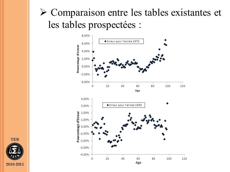 Comparaison entre les tables existantes et les tables prospectées :