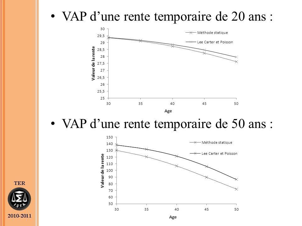VAP dune rente temporaire de 20 ans : VAP dune rente temporaire de 50 ans :