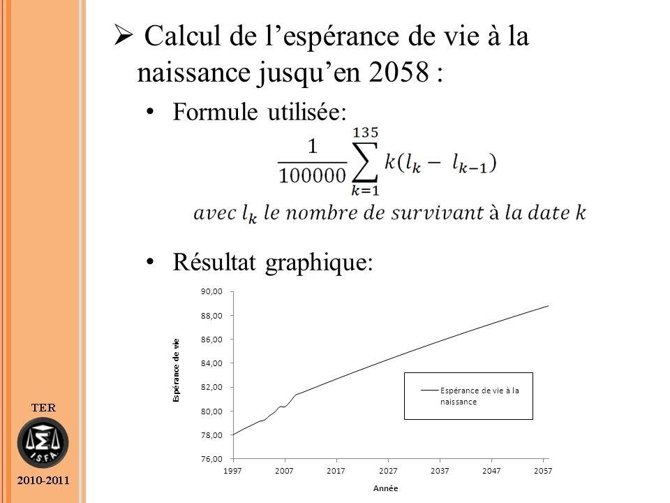 Calcul de lespérance de vie à la naissance jusquen 2058 : Formule utilisée: Résultat graphique: