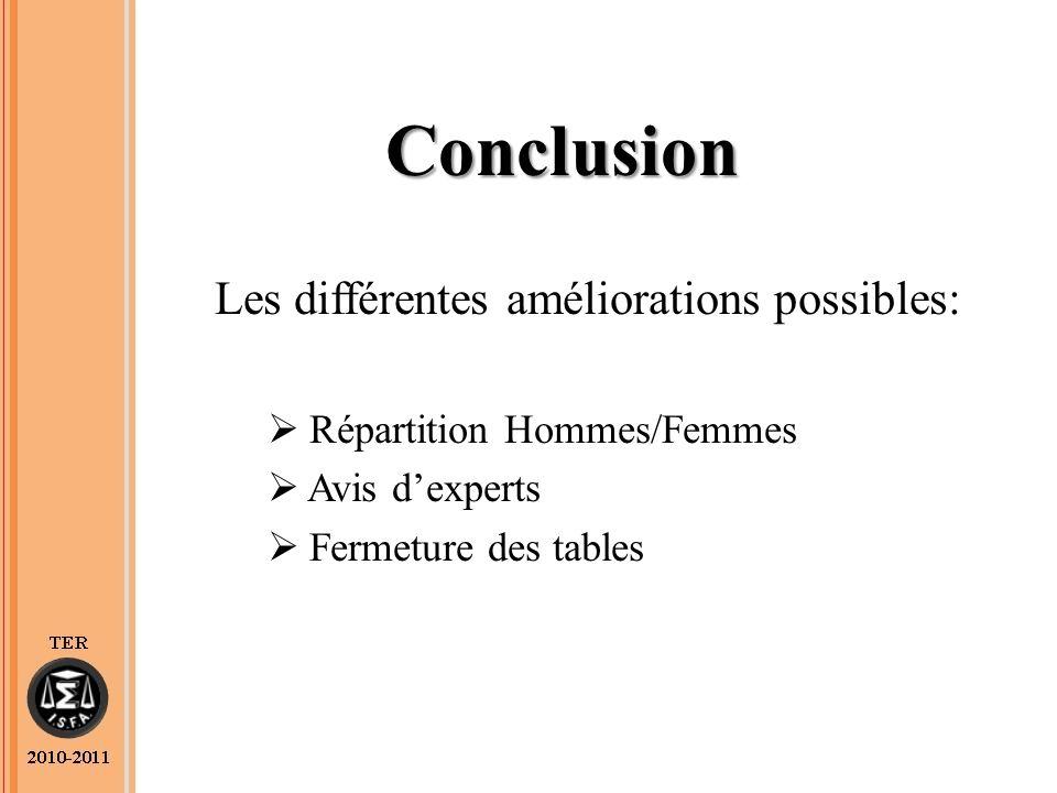 Conclusion Les différentes améliorations possibles: Répartition Hommes/Femmes Avis dexperts Fermeture des tables
