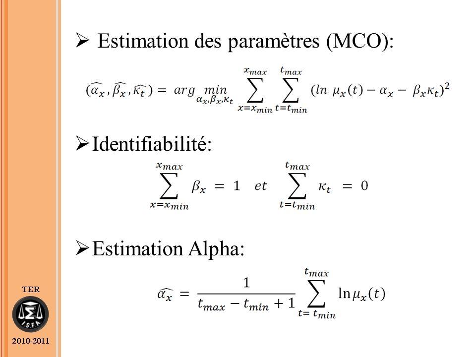 Estimation des paramètres (MCO): Identifiabilité: Estimation Alpha: