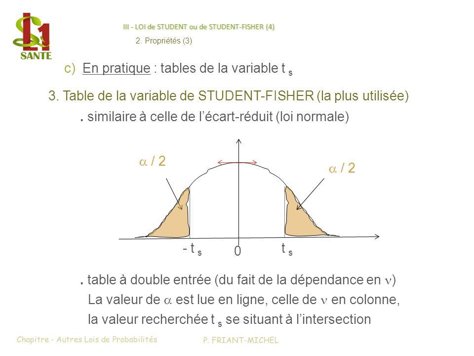 III - LOI de STUDENT ou de STUDENT-FISHER (4) 3. Table de la variable de STUDENT-FISHER (la plus utilisée) c)En pratique : tables de la variable t s.