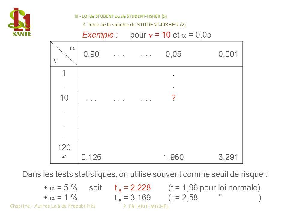 III - LOI de STUDENT ou de STUDENT-FISHER (5) 0,90... 0,050,001 1... 10... ?... 120 0,1261,9603,291 Exemple :pour = 10 et = 0,05 Dans les tests statis
