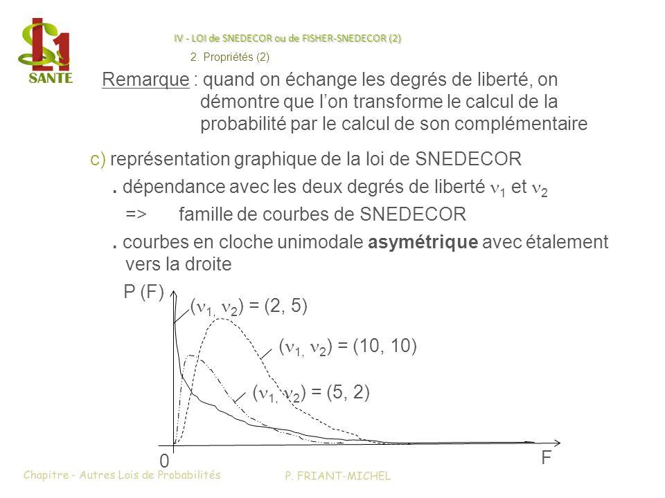 IV - LOI de SNEDECOR ou de FISHER-SNEDECOR (2) c) représentation graphique de la loi de SNEDECOR. courbes en cloche unimodale asymétrique avec étaleme