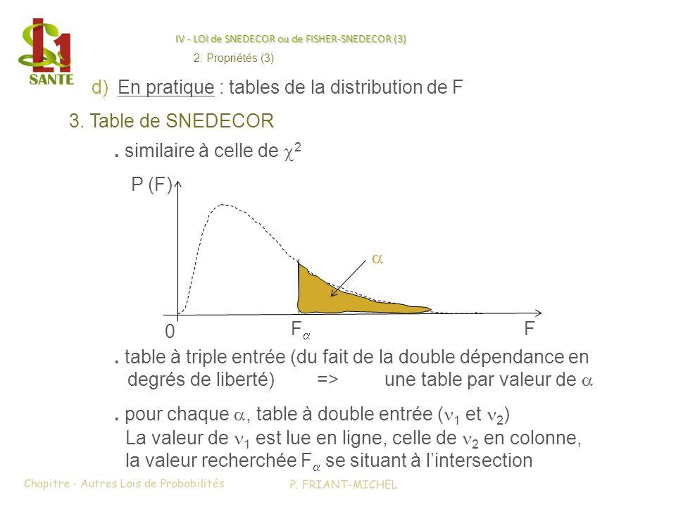 IV - LOI de SNEDECOR ou de FISHER-SNEDECOR (3) d)En pratique : tables de la distribution de F 3. Table de SNEDECOR. table à triple entrée (du fait de