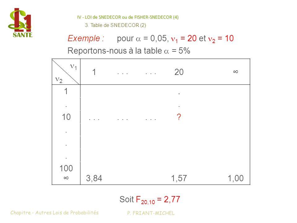 IV - LOI de SNEDECOR ou de FISHER-SNEDECOR (4) 1 1... 20 2 1... 10... ?... 100 3,841,571,00 Exemple :pour = 0,05, 1 = 20 et 2 = 10 Reportons-nous à la
