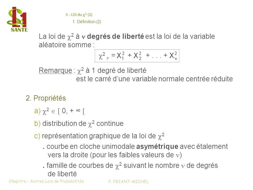 II - LOI du 2 (2) 2. Propriétés a) 2 0, + c) représentation graphique de la loi de 2 b) distribution de 2 continue. famille de courbes de 2 suivant le