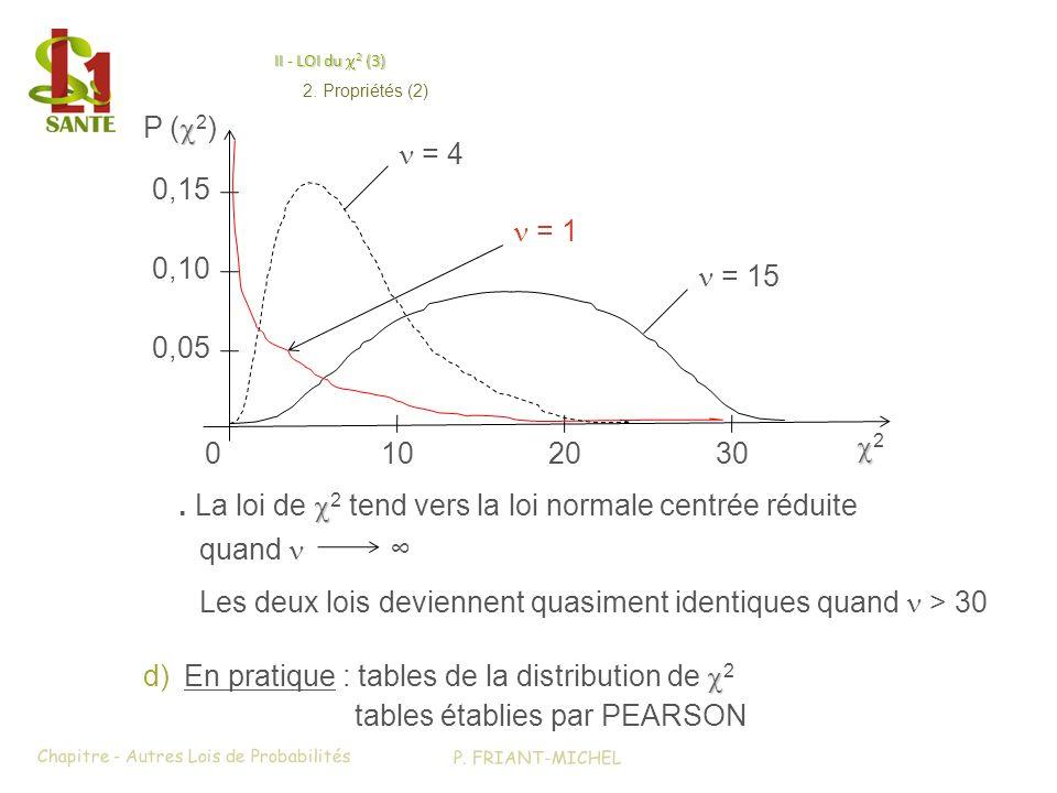 II - LOI du 2 (3) d)En pratique : tables de la distribution de 2 tables établies par PEARSON 0 2 = 15 P ( 2 ) 102030 = 1 0,05 0,15 0,10 = 4. La loi de