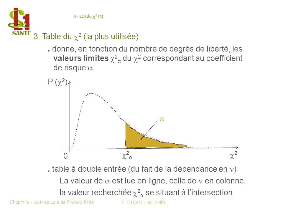 II - LOI du 2 (4) 3. Table du 2 (la plus utilisée). table à double entrée (du fait de la dépendance en ) La valeur de est lue en ligne, celle de en co