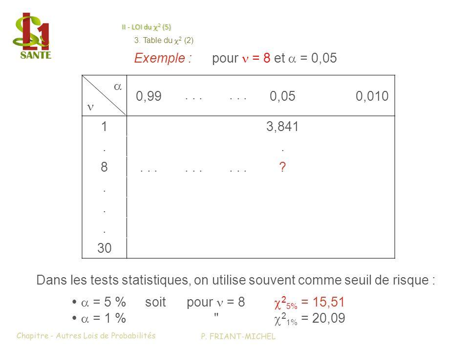 II - LOI du 2 (5) 0,99... 0,050,010 13,841.. 8... ?... 30 Exemple :pour = 8 et = 0,05 Dans les tests statistiques, on utilise souvent comme seuil de r