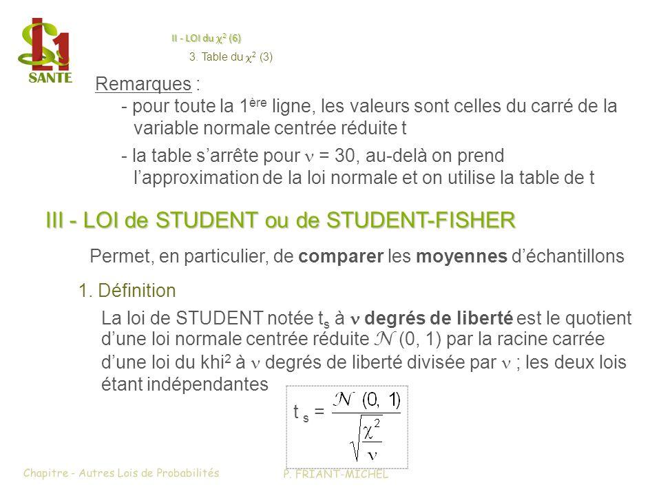 II - LOI du 2 (6) II - LOI du 2 (6) > III - LOI de STUDENT ou de STUDENT-FISHER (1) Permet, en particulier, de comparer les moyennes déchantillons 1.