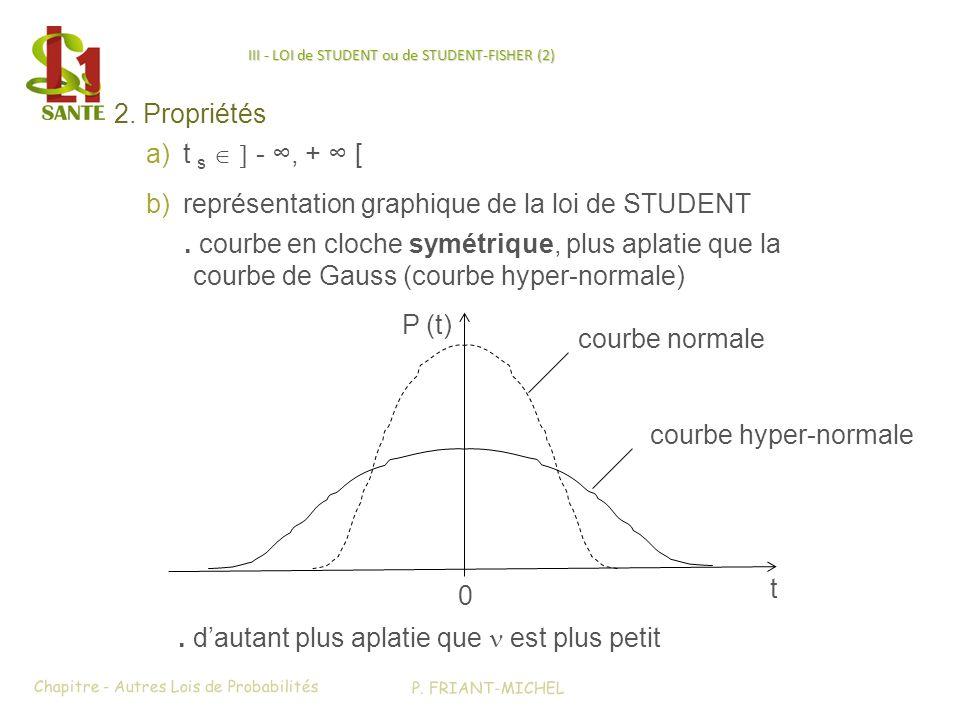 III - LOI de STUDENT ou de STUDENT-FISHER (2) 2. Propriétés a)t s -, + [ b)représentation graphique de la loi de STUDENT. courbe en cloche symétrique,