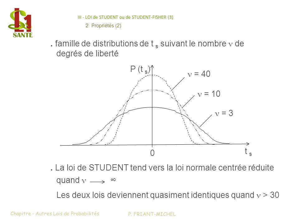 III - LOI de STUDENT ou de STUDENT-FISHER (3). La loi de STUDENT tend vers la loi normale centrée réduite quand Les deux lois deviennent quasiment ide