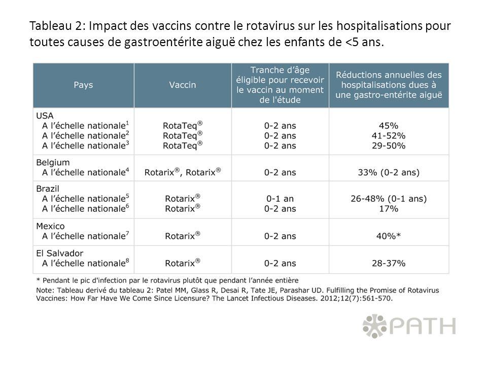 Tableau 2: Impact des vaccins contre le rotavirus sur les hospitalisations pour toutes causes de gastroentérite aiguë chez les enfants de <5 ans.