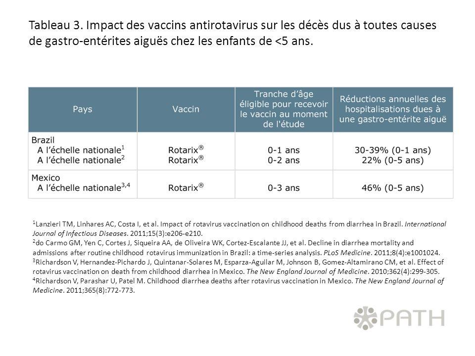 Tableau 4: Bénéfices indirects de la vaccination contre le rotavirus (immunité grégaire).