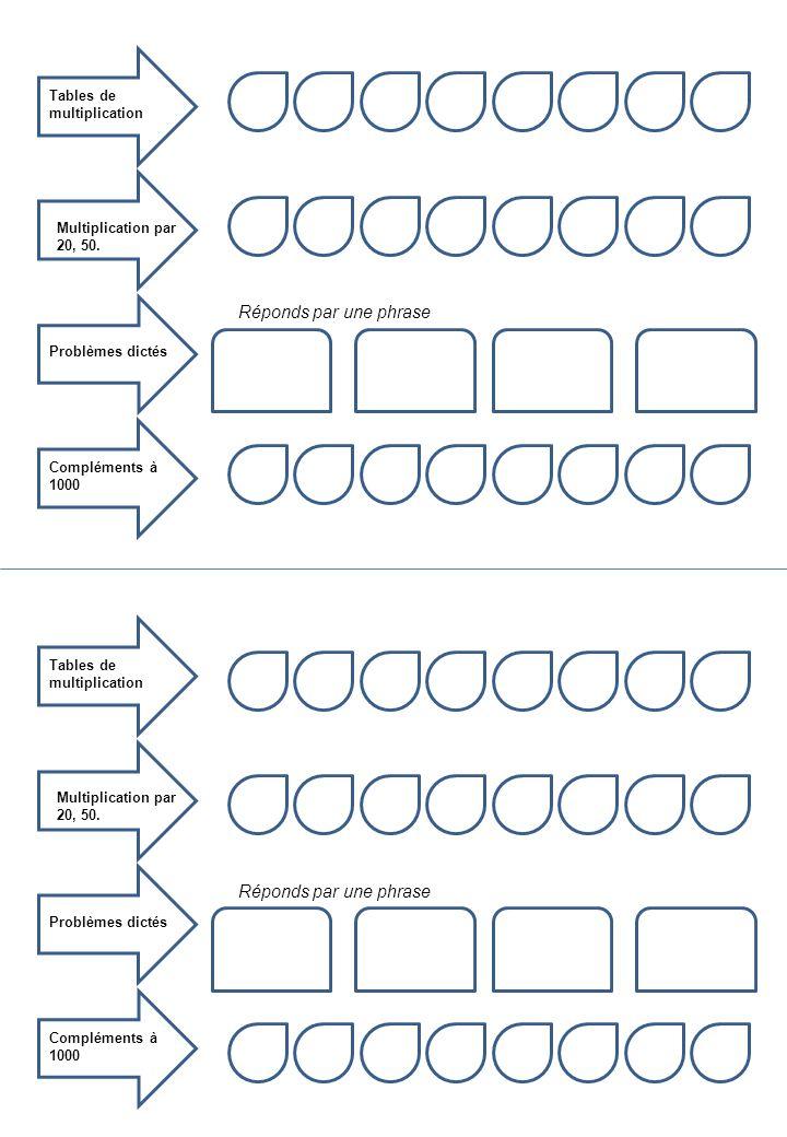 Tables de multiplication Multiplication par 20, 50. Compléments à 1000 Réponds par une phrase Problèmes dictés Réponds par une phrase Tables de multip