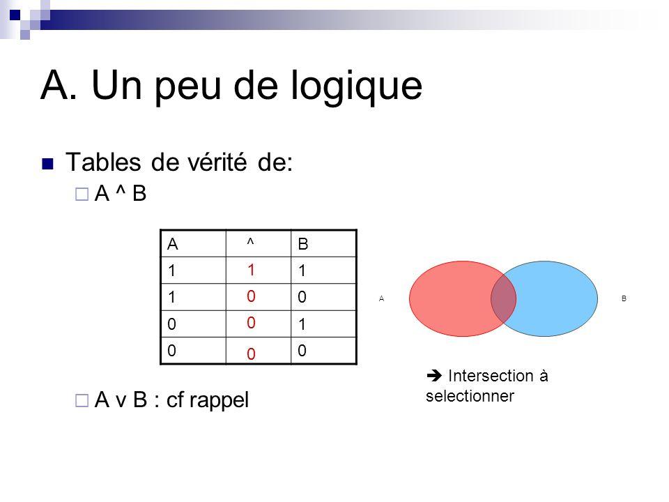 A. Un peu de logique Tables de vérité de: A ^ B A v B : cf rappel A ^B 11 10 01 00 0 1 0 0 BA Intersection à selectionner