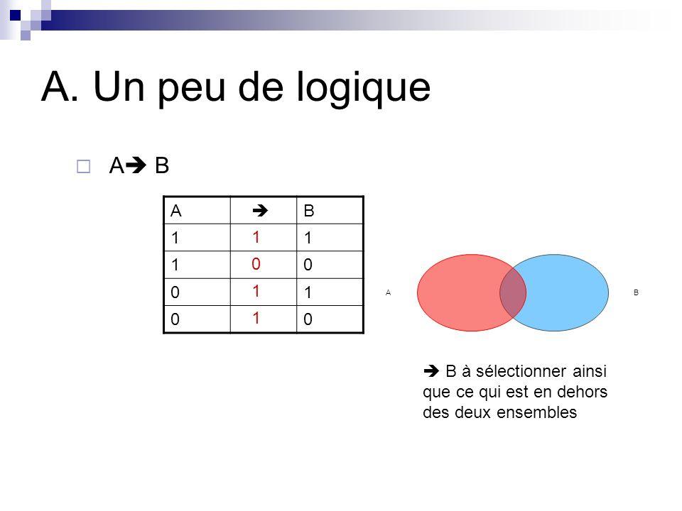 A. Un peu de logique A B A B 11 10 01 00 0 1 1 1 BA B à sélectionner ainsi que ce qui est en dehors des deux ensembles
