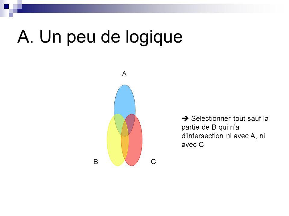 A. Un peu de logique A CB Sélectionner tout sauf la partie de B qui na dintersection ni avec A, ni avec C