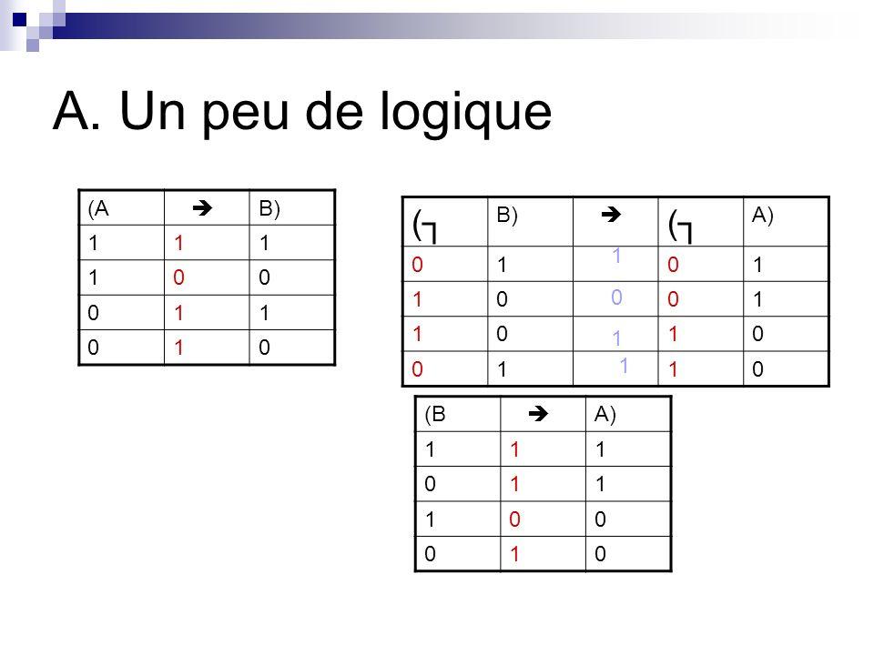 A. Un peu de logique (A B) 111 100 011 010 ( ( A) 0101 1001 1010 0110 1 0 1 1 (B A) 111 011 100 010