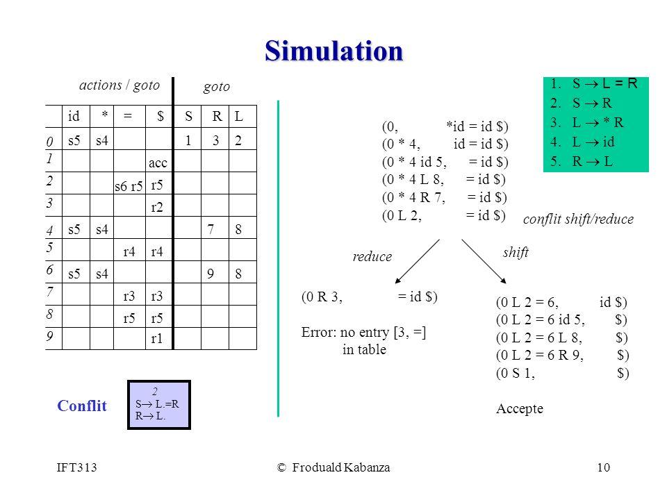 IFT313© Froduald Kabanza10 Simulation (0, *id = id $) (0 * 4, id = id $) (0 * 4 id 5, = id $) (0 * 4 L 8, = id $) (0 * 4 R 7, = id $) (0 L 2, = id $) (0 R 3, = id $) Error: no entry [3, =] in table (0 L 2 = 6, id $) (0 L 2 = 6 id 5, $) (0 L 2 = 6 L 8, $) (0 L 2 = 6 R 9, $) (0 S 1, $) Accepte reduce shift conflit shift/reduce *=$SRL s5 id 0 1 2 4 3 7 5 9 8 6 213 actions / goto goto s5 r4r4r4r4 r3 r1 78 98 r2r2 s6 r5 acc s4s4 s4s4 r3 r5 s4 r5 1.