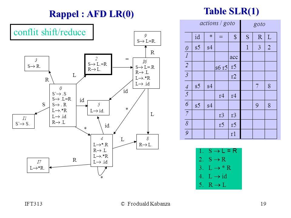 IFT313© Froduald Kabanza19 Rappel : AFD LR(0) 0 S S.L=R S R L *R L.id R.L I6 S L=.R R.L L *R L.id 4 L *.R R.L L *R L.id 2 S L.=R R L.