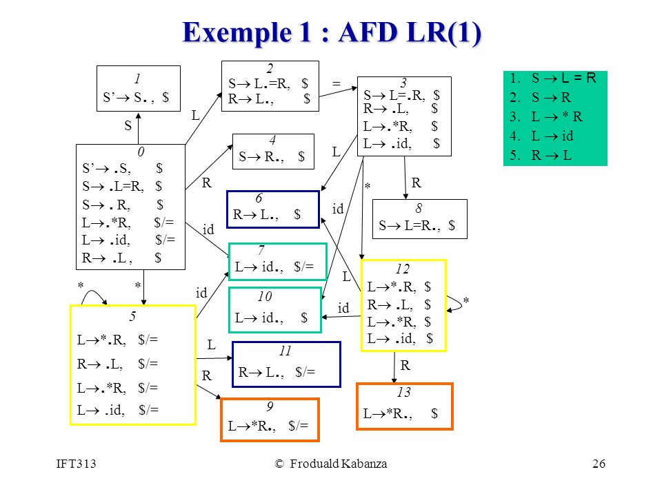 IFT313© Froduald Kabanza26 Exemple 1 : AFD LR(1) 0 S. S, $ S. L=R, $ S. R, $ L. *R, $/= L. id, $/= R. L, $ 3 S L=. R, $ R. L, $ L. *R, $ L. id, $ 5 L