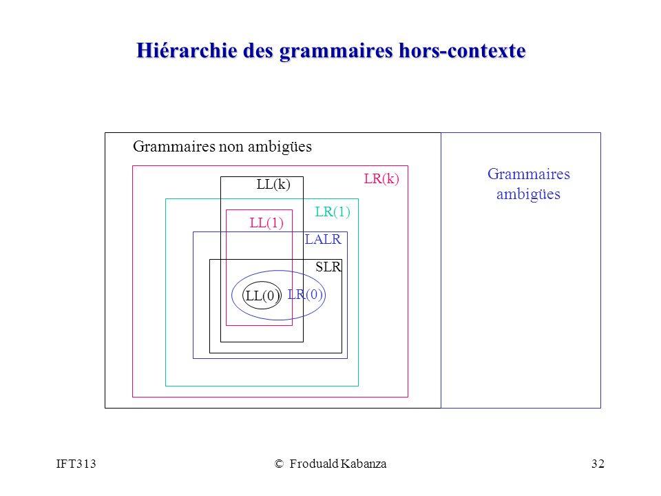 IFT313© Froduald Kabanza32 Hiérarchie des grammaires hors-contexte Grammaires non ambigües Grammaires ambigües LL(0 ) LR(0) SLR LALR LL(k) LL(1) LR(1) LR(k)