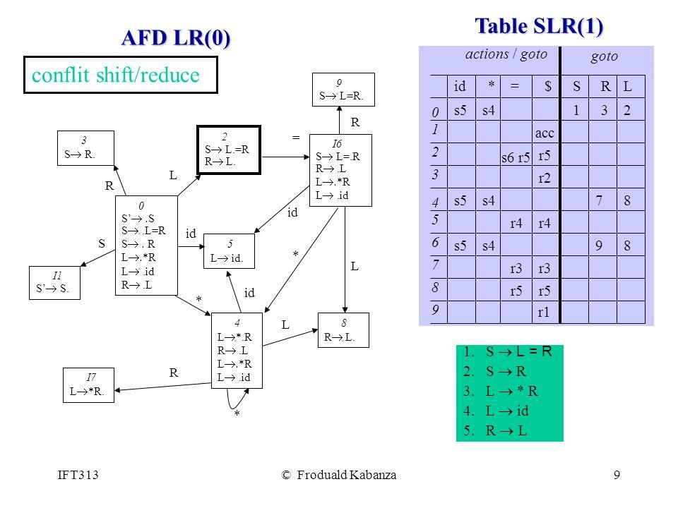 IFT313© Froduald Kabanza9 AFD LR(0) 0 S S.L=R S R L *R L.id R.L I6 S L=.R R.L L *R L.id 4 L *.R R.L L *R L.id 2 S L.=R R L.