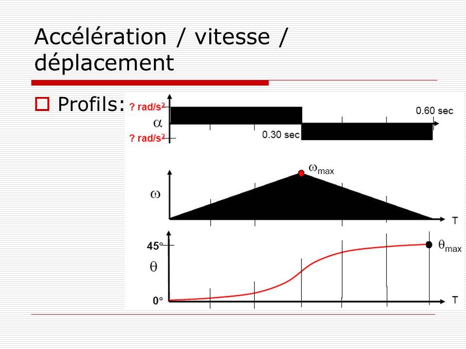 Accélération / vitesse / déplacement Profils: