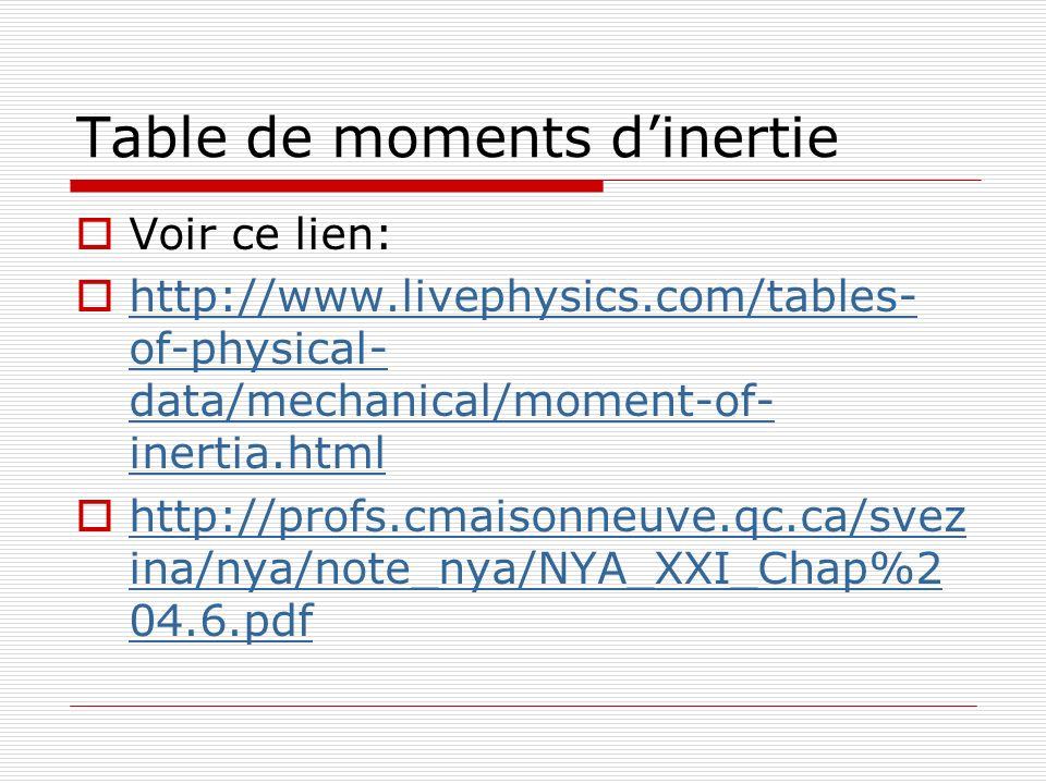 Table de moments dinertie Voir ce lien: http://www.livephysics.com/tables- of-physical- data/mechanical/moment-of- inertia.html http://www.livephysics