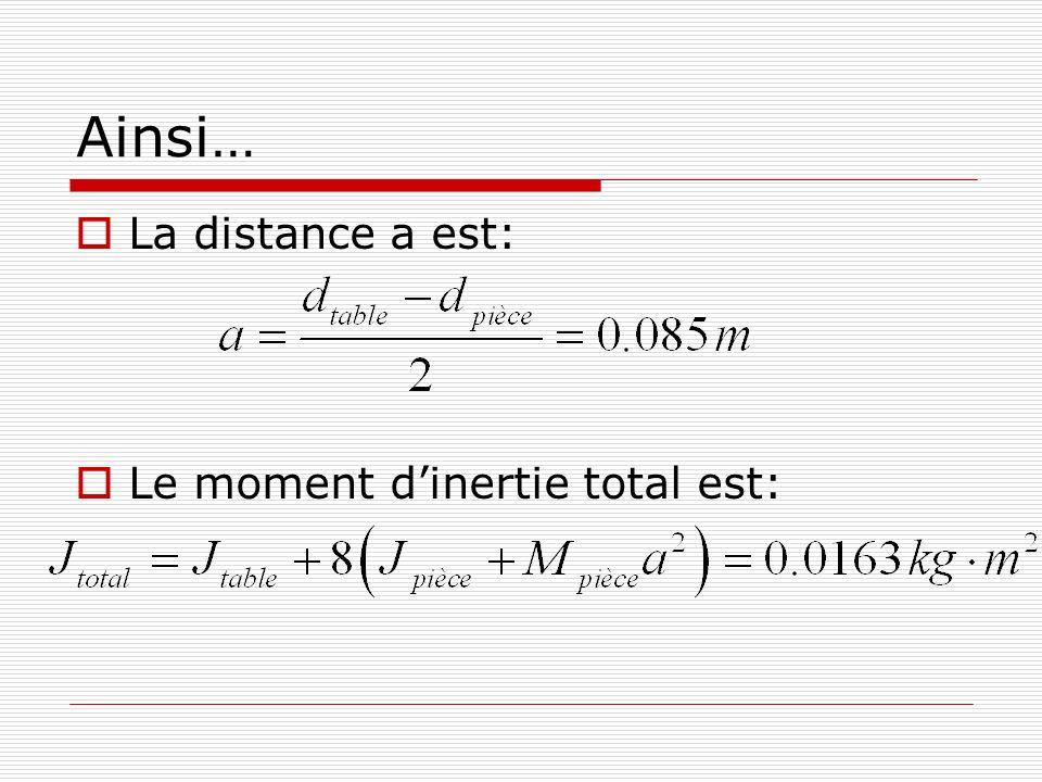 Ainsi… La distance a est: Le moment dinertie total est: