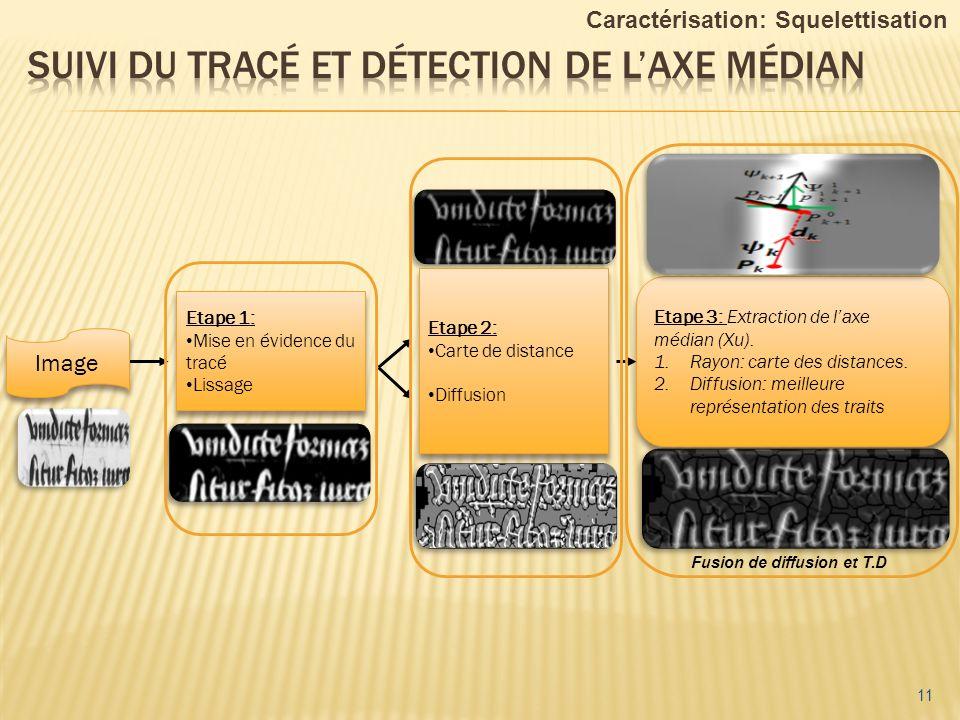 11 Etape 3: Extraction de laxe médian (Xu). 1.Rayon: carte des distances. 2.Diffusion: meilleure représentation des traits Etape 3: Extraction de laxe