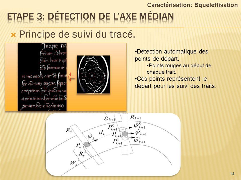 Principe de suivi du tracé. 14 Caractérisation: Squelettisation Détection automatique des points de départ. Points rouges au début de chaque trait. Ce