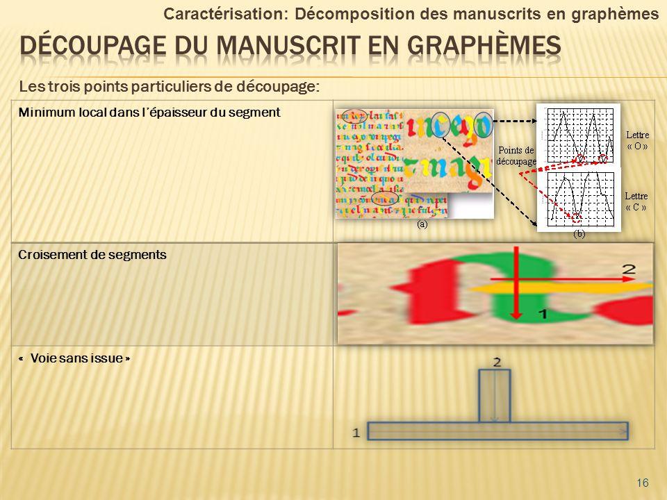 Les trois points particuliers de découpage: 16 Caractérisation: Décomposition des manuscrits en graphèmes Minimum local dans lépaisseur du segment Cro