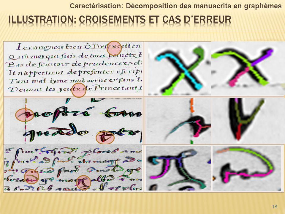 18 Caractérisation: Décomposition des manuscrits en graphèmes