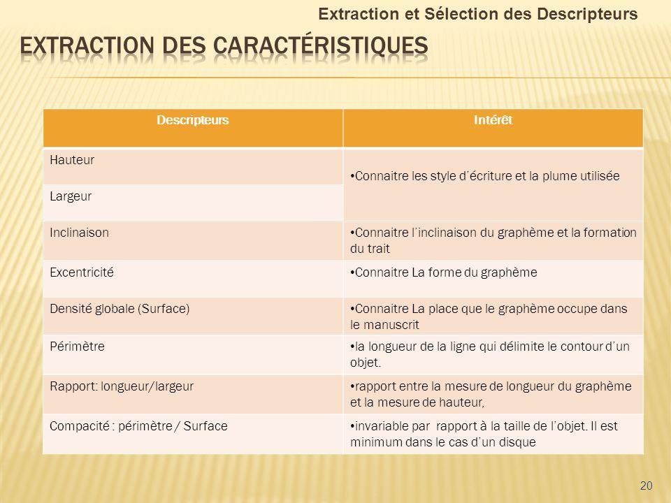 20 Extraction et Sélection des Descripteurs DescripteursIntérêt Hauteur Connaitre les style décriture et la plume utilisée Largeur Inclinaison Connait