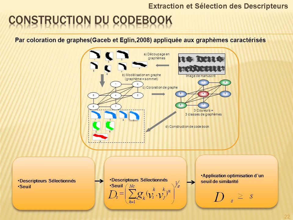 22 Par coloration de graphes(Gaceb et Eglin,2008) appliquée aux graphèmes caractérisés 3 Couleurs = 3 classes de graphèmes 1 7 354 2 6 1 7 354 2 6 1 2
