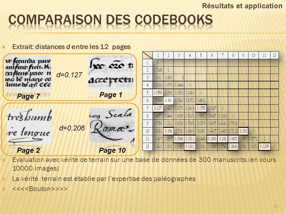 Extrait: distances d entre les 12 pages Evaluation avec vérité de terrain sur une base de données de 300 manuscrits.(en cours 10000 images) La vérité