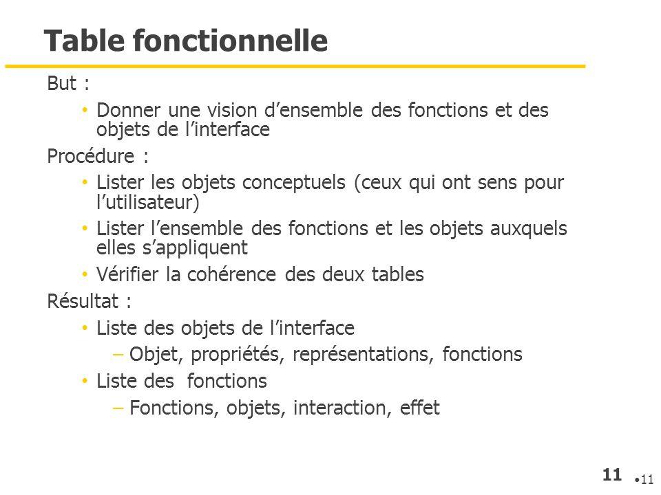 11 Table fonctionnelle But : Donner une vision densemble des fonctions et des objets de linterface Procédure : Lister les objets conceptuels (ceux qui