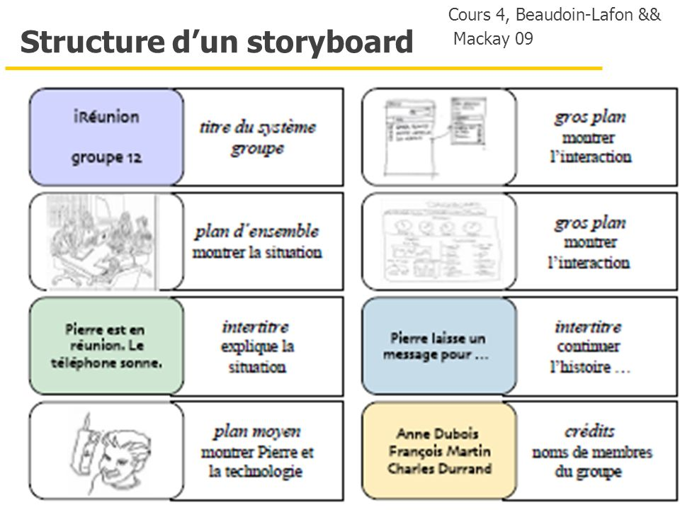 16 Structure dun storyboard Cours 4, Beaudoin-Lafon && Mackay 09