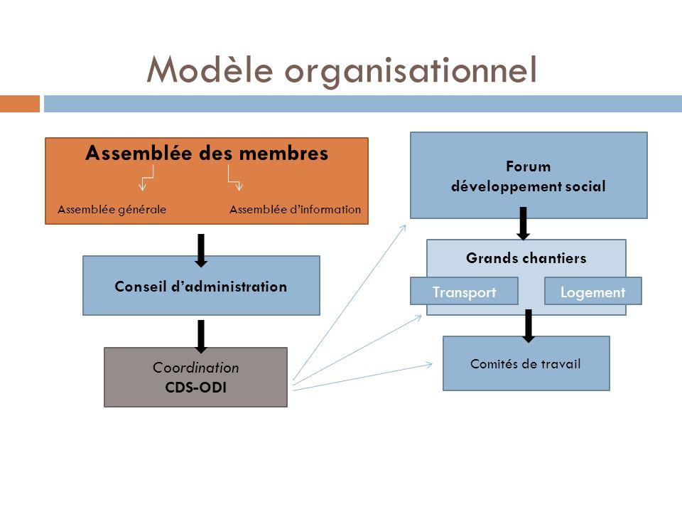 Modèle organisationnel Assemblée des membres Assemblée généraleAssemblée dinformation Conseil dadministration Coordination CDS-ODI Forum développement