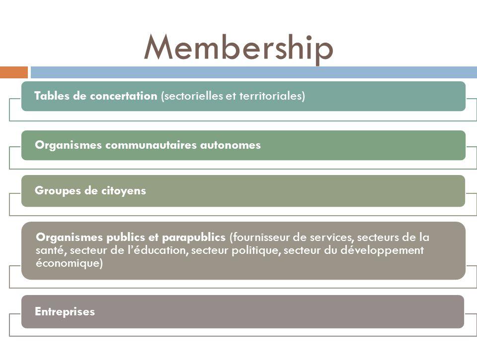 Membership Tables de concertation (sectorielles et territoriales) Organismes communautaires autonomes Groupes de citoyens Organismes publics et parapu